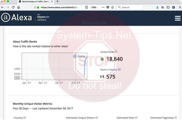 Btcwinnerapp.co rating information from Alexa