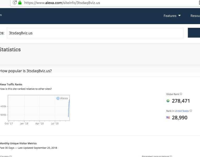 3tsdaq8viz.us Traffic, Demographics and Competitors - Alexa
